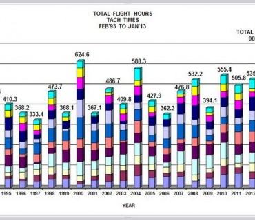 Hours Feb 1993 to Jan 31 2013